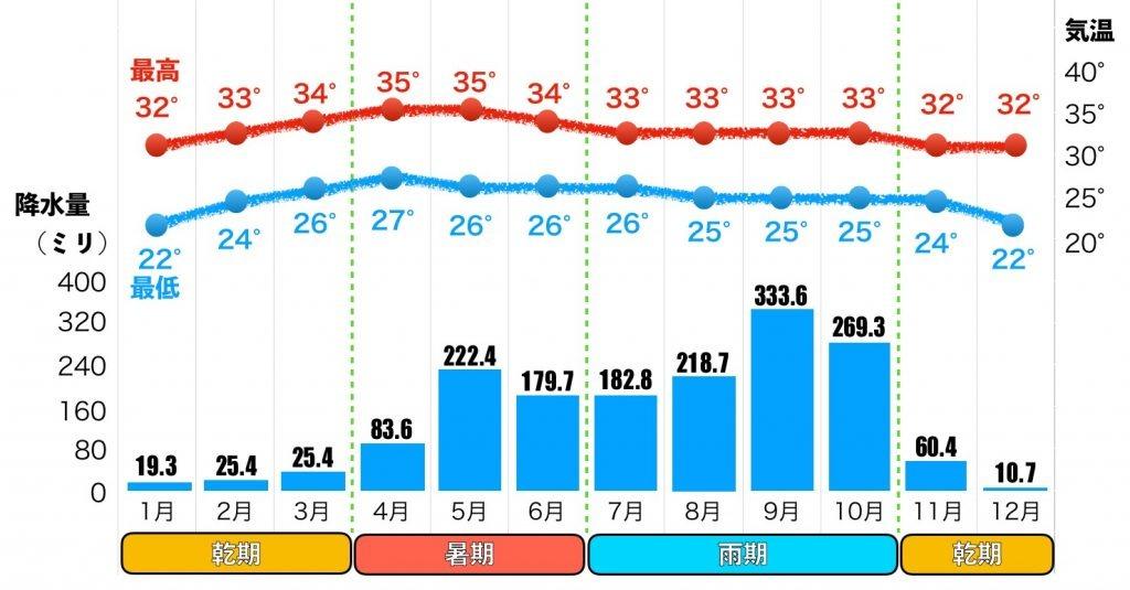 年間のバンコクの気温と降水量の画像